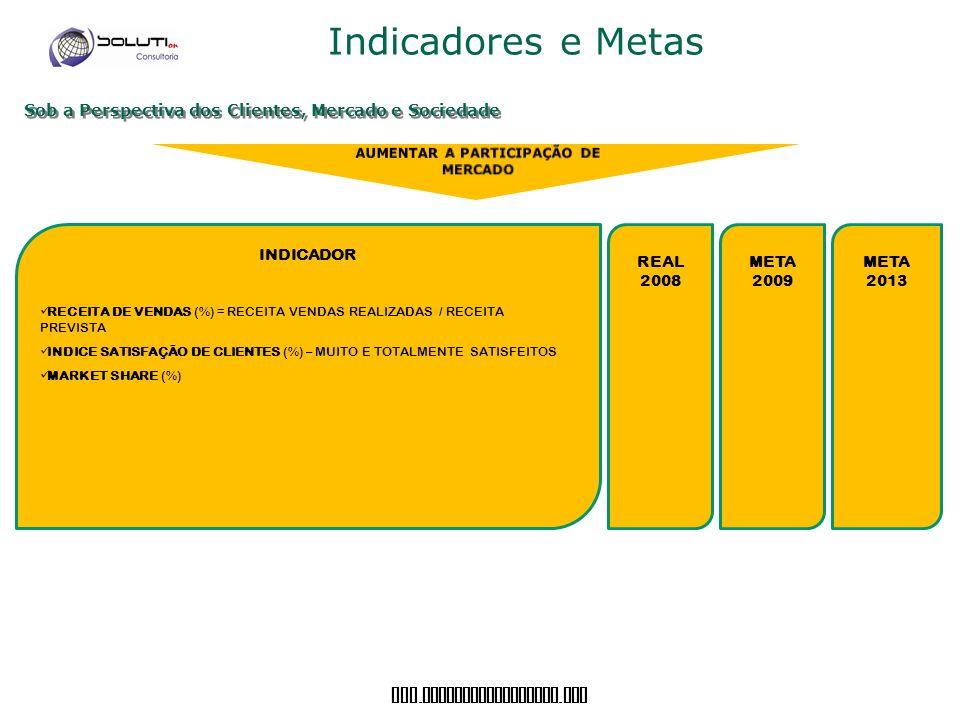 www. soluticonsultoria. com Indicadores e Metas Sob a Perspectiva dos Clientes, Mercado e Sociedade INDICADOR RECEITA DE VENDAS (%) = RECEITA VENDAS R