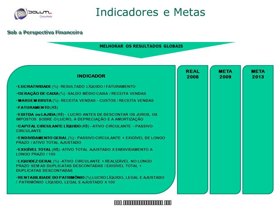 www. soluticonsultoria. com Indicadores e Metas Sob a Perspectiva Financeira META 2013 REAL 2008 INDICADOR LUCRATIVIDADE (%) - RESULTADO LÍQUIDO / FAT