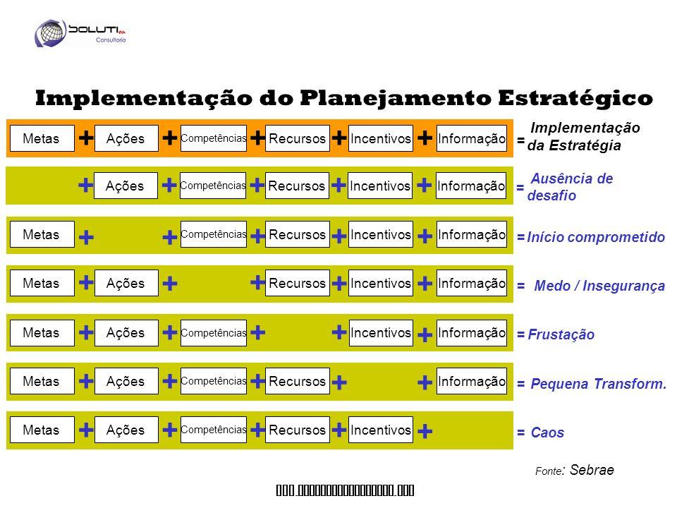 www. soluticonsultoria. com MetasAções + Competências + Recursos + Incentivos + = Implementação da Estratégia + Informação =Início comprometido + + +