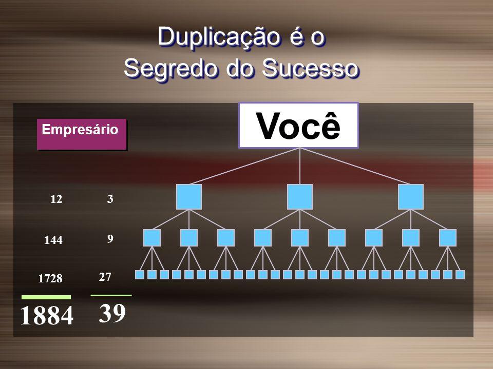 Duplicação é o Segredo do Sucesso Você 39 9 27 3 144 1728 12 1884 Empresário