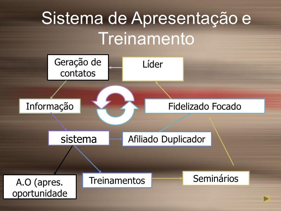 Sistema de Apresentação e Treinamento A.O (apres. oportunidade Treinamentos Afiliado Duplicador Geração de contatos Informação sistema Fidelizado Foca