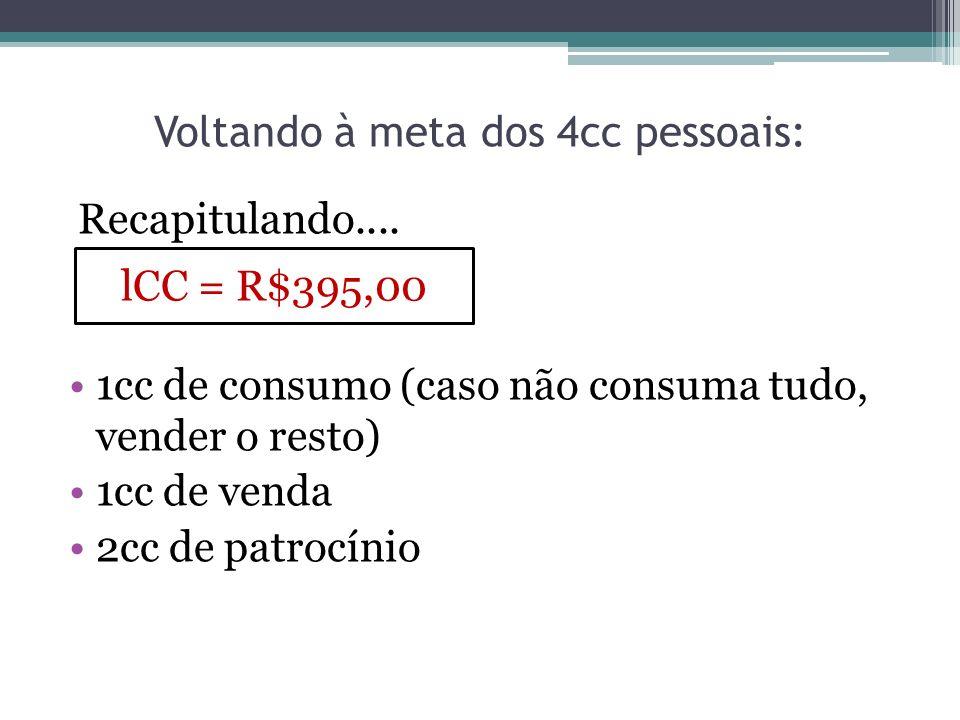 Voltando à meta dos 4cc pessoais: Recapitulando.... 1cc de consumo (caso não consuma tudo, vender o resto) 1cc de venda 2cc de patrocínio lCC = R$395,