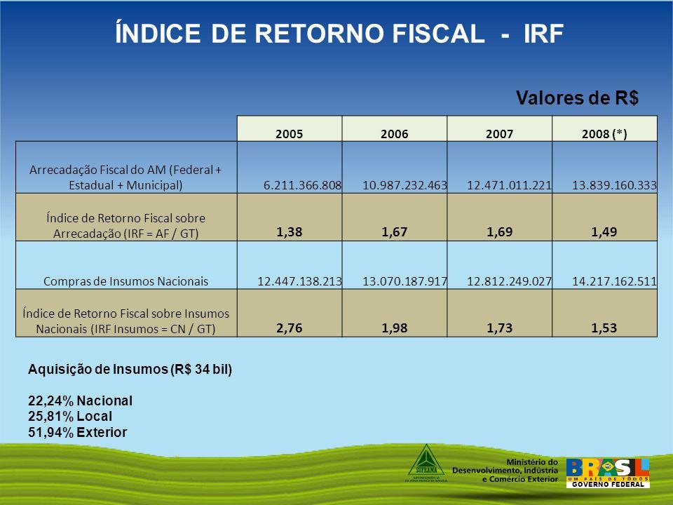 GOVERNO FEDERAL ÍNDICE DE RETORNO FISCAL - IRF Valores de R$ 2005200620072008 (*) Arrecadação Fiscal do AM (Federal + Estadual + Municipal) 6.211.366.