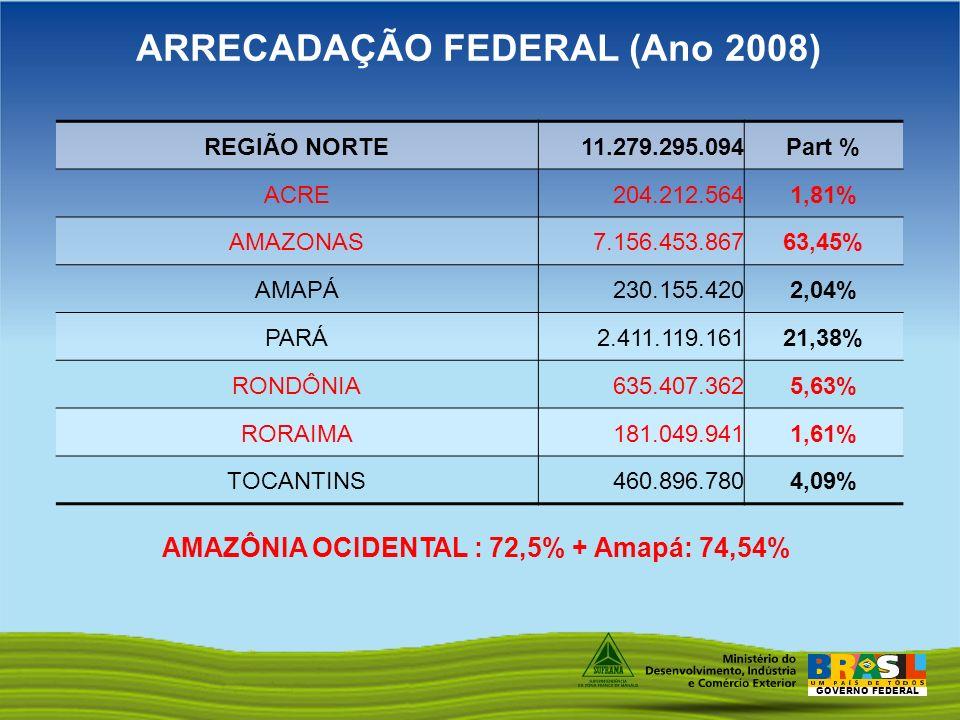 GOVERNO FEDERAL REGIÃO NORTE 11.279.295.094Part % ACRE 204.212.5641,81% AMAZONAS 7.156.453.86763,45% AMAPÁ 230.155.4202,04% PARÁ 2.411.119.16121,38% R