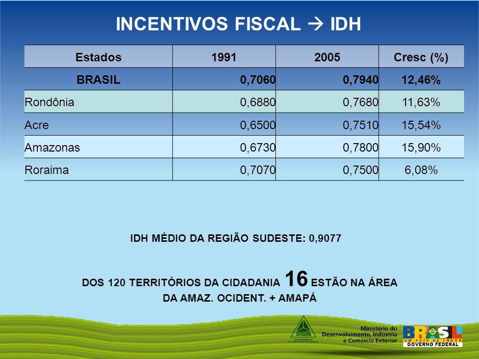 GOVERNO FEDERAL INCENTIVOS FISCAL IDH Estados19912005Cresc (%) BRASIL 0,7060 0,794012,46% Rondônia 0,6880 0,768011,63% Acre 0,6500 0,751015,54% Amazon