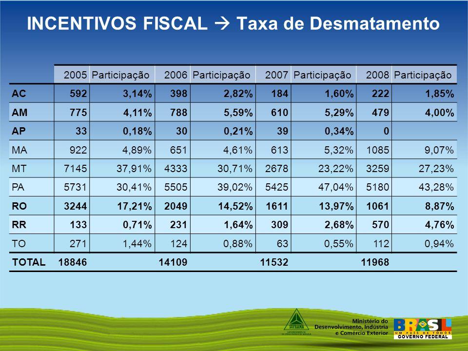 GOVERNO FEDERAL 2005Participação2006Participação2007Participação2008Participação AC5923,14%3982,82%1841,60%2221,85% AM7754,11%7885,59%6105,29%4794,00%