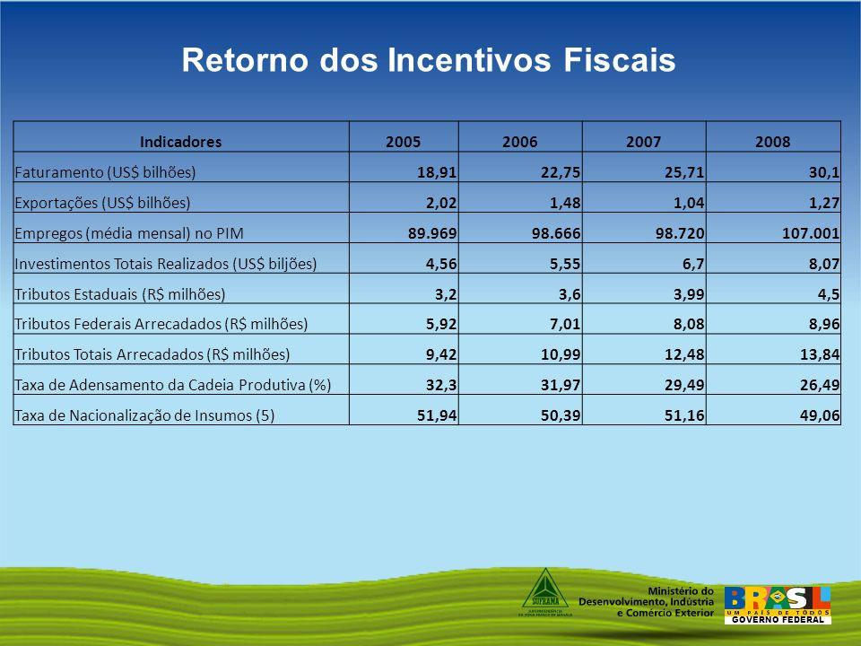 GOVERNO FEDERAL Indicadores2005200620072008 Faturamento (US$ bilhões)18,9122,7525,7130,1 Exportações (US$ bilhões)2,021,481,041,27 Empregos (média men