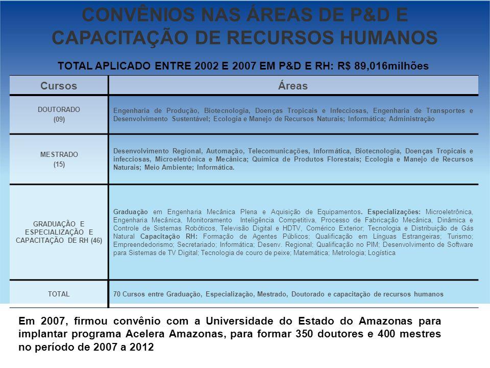 GOVERNO FEDERAL CursosÁreas DOUTORADO (09) Engenharia de Produção, Biotecnologia, Doenças Tropicais e Infecciosas, Engenharia de Transportes e Desenvo