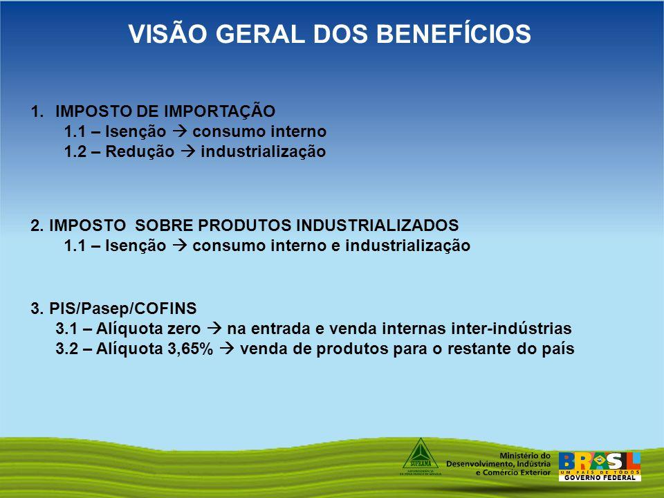 GOVERNO FEDERAL VISÃO GERAL DOS BENEFÍCIOS 1.IMPOSTO DE IMPORTAÇÃO 1.1 – Isenção consumo interno 1.2 – Redução industrialização 2. IMPOSTO SOBRE PRODU