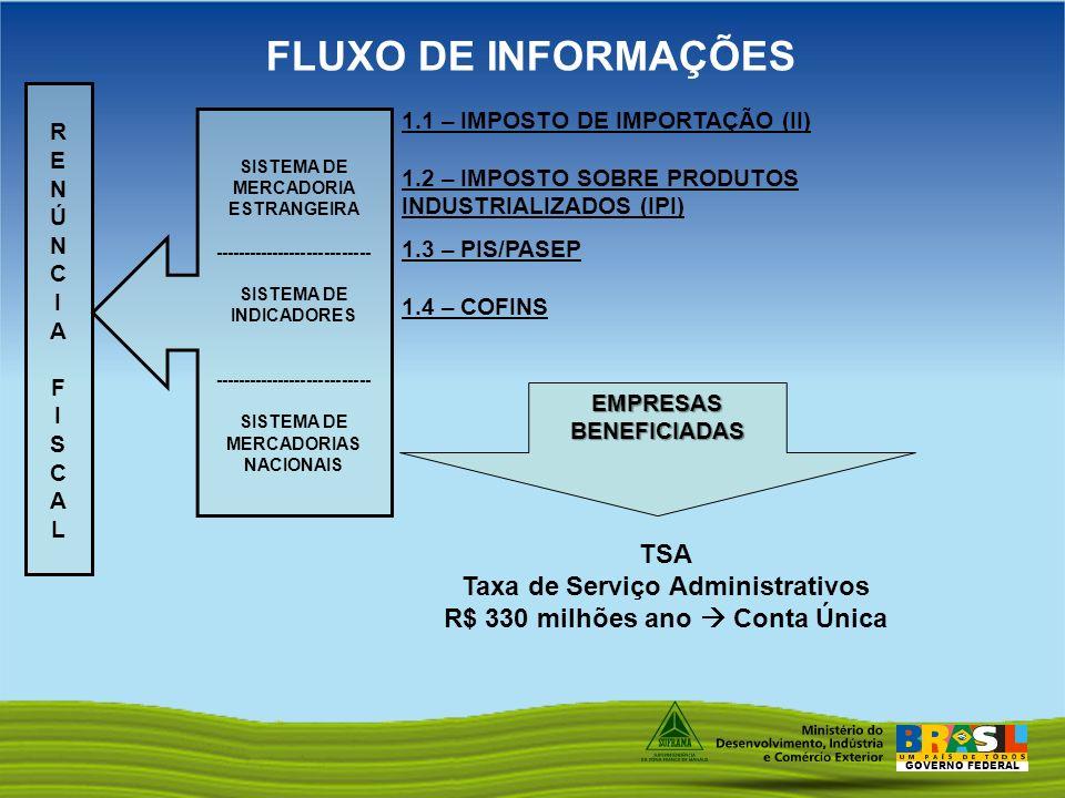 GOVERNO FEDERAL FLUXO DE INFORMAÇÕES 1.1 – IMPOSTO DE IMPORTAÇÃO (II) 1.2 – IMPOSTO SOBRE PRODUTOS INDUSTRIALIZADOS (IPI) 1.3 – PIS/PASEP 1.4 – COFINS