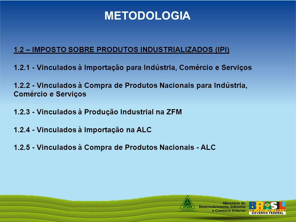 GOVERNO FEDERAL METODOLOGIA 1.2 – IMPOSTO SOBRE PRODUTOS INDUSTRIALIZADOS (IPI) 1.2.1 - Vinculados à Importação para Indústria, Comércio e Serviços 1.