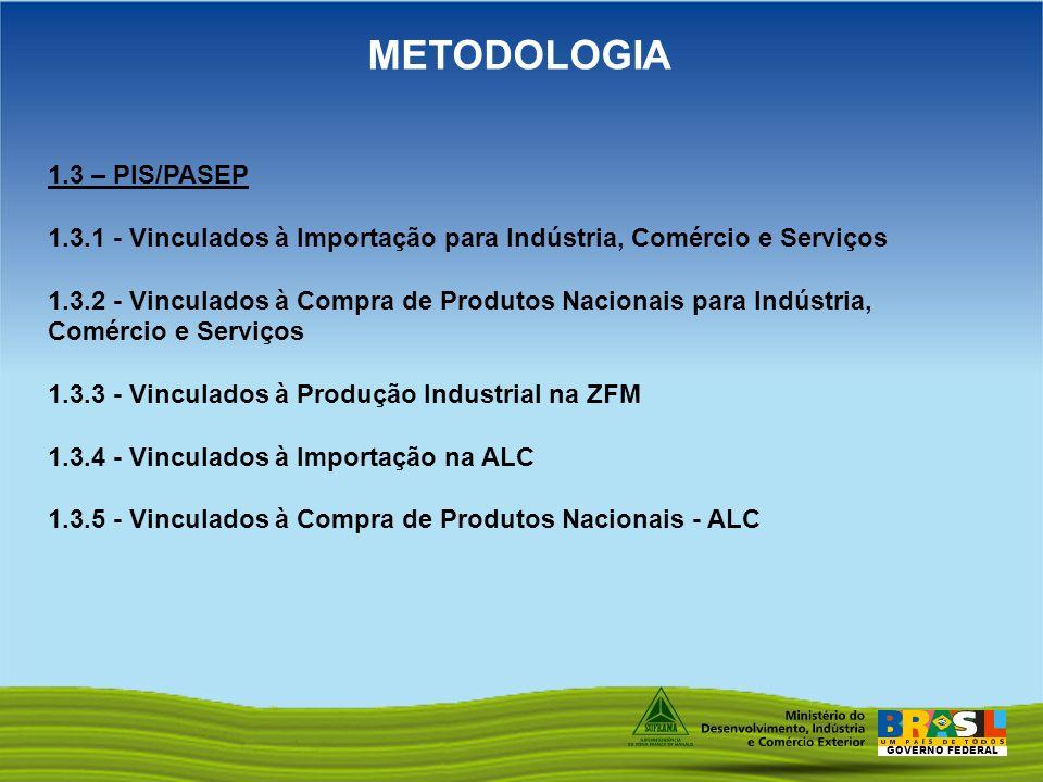 GOVERNO FEDERAL METODOLOGIA 1.3 – PIS/PASEP 1.3.1 - Vinculados à Importação para Indústria, Comércio e Serviços 1.3.2 - Vinculados à Compra de Produto