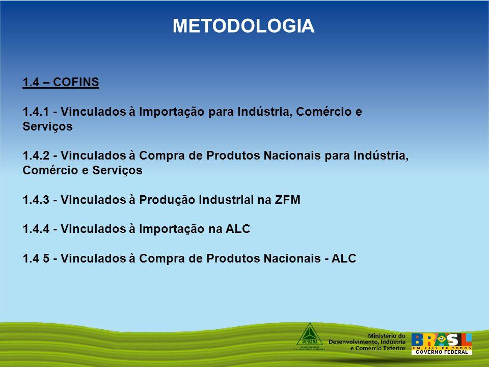 GOVERNO FEDERAL METODOLOGIA 1.4 – COFINS 1.4.1 - Vinculados à Importação para Indústria, Comércio e Serviços 1.4.2 - Vinculados à Compra de Produtos N