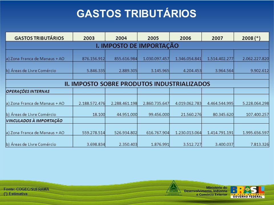 GOVERNO FEDERAL GASTOS TRIBUTÁRIOS Fonte: COGEC/SUFRAMA (*) Estimativa GASTOS TRIBUTÁRIOS200320042005200620072008 (*) I. IMPOSTO DE IMPORTAÇÃO a) Zona
