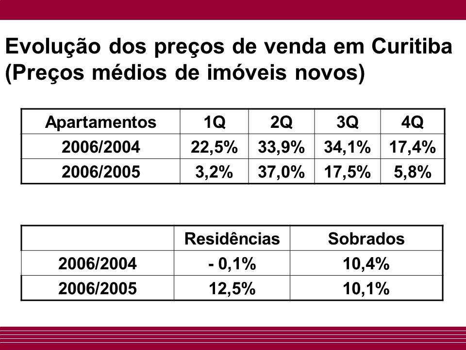 Evolução dos preços de venda em Curitiba (Preços médios de imóveis novos) Apartamentos1Q2Q3Q4Q 2006/200422,5%33,9%34,1%17,4% 2006/20053,2%37,0%17,5%5,