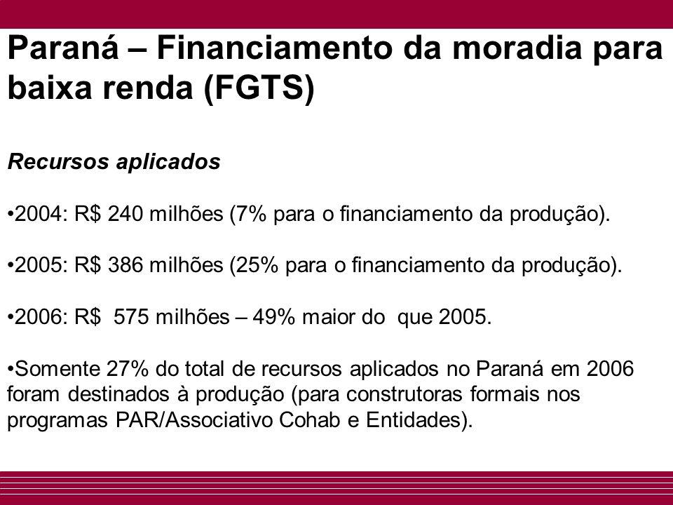 Paraná – Financiamento da moradia para baixa renda (FGTS) Recursos aplicados 2004: R$ 240 milhões (7% para o financiamento da produção). 2005: R$ 386