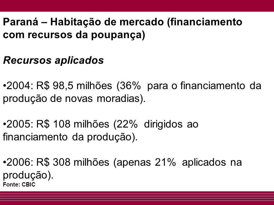 Paraná – Habitação de mercado (financiamento com recursos da poupança) Recursos aplicados 2004: R$ 98,5 milhões (36% para o financiamento da produção