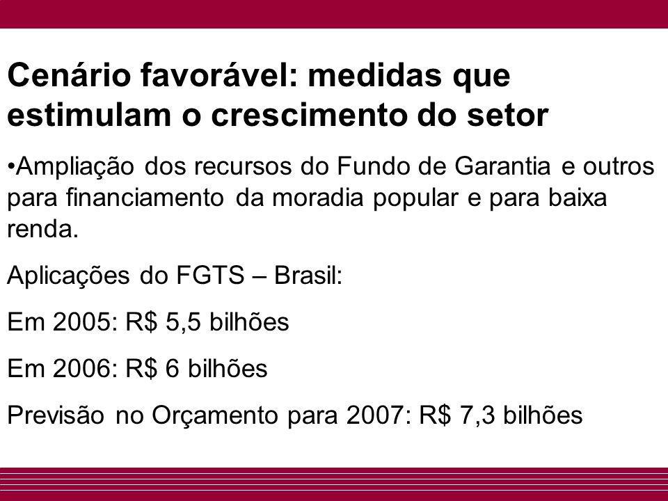 Cenário favorável: medidas que estimulam o crescimento do setor Ampliação dos recursos do Fundo de Garantia e outros para financiamento da moradia pop