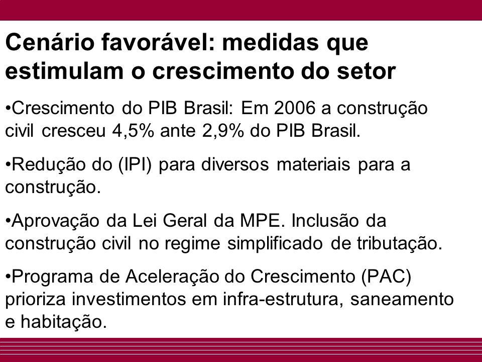 Cenário favorável: medidas que estimulam o crescimento do setor Crescimento do PIB Brasil: Em 2006 a construção civil cresceu 4,5% ante 2,9% do PIB Br
