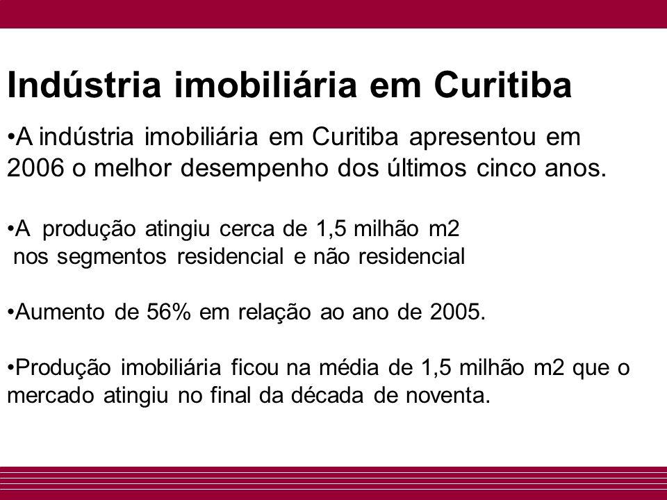 Produção imobiliária Em 2006 foram concluídas em Curitiba: 12.855 unidades (residenciais e não residenciais), totalizando 1.484.140 m2 Área construída - 56% maior do que em 2005.