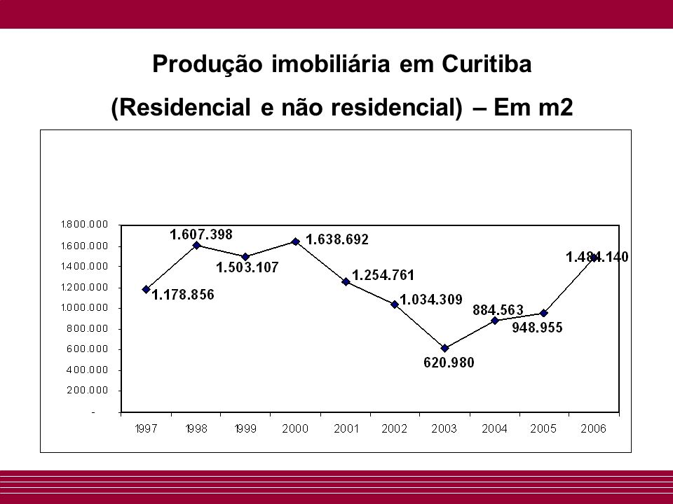 Lançamentos imobiliários em Curitiba O mercado de lançamentos imobiliários apresentou em 2006 crescimento de 11% em relação ao ano anterior Lançadas em 2006 1.892 unidades residenciais.