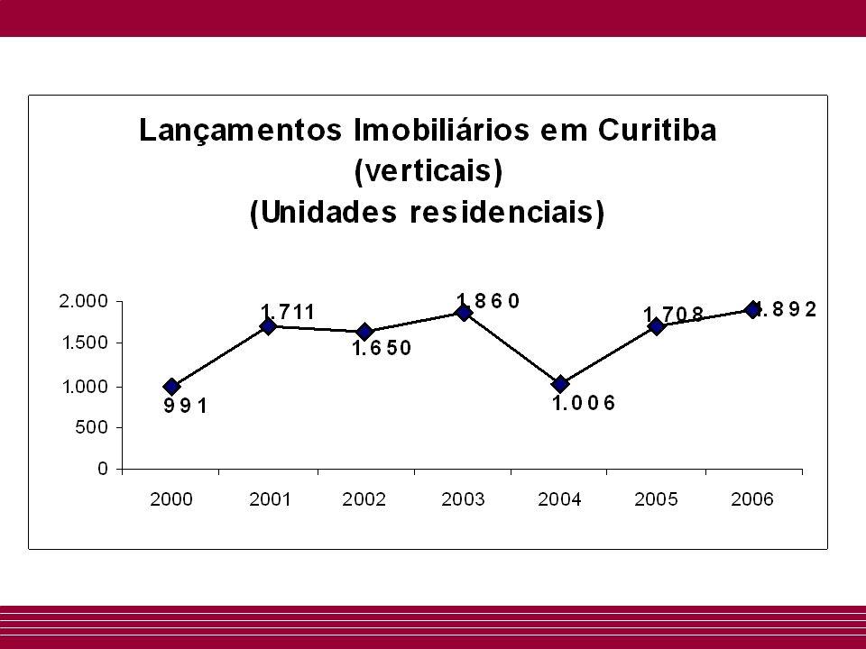 Velocidade de vendas dos imóveis (comercialização) Em 2006 o IVVI Residencial em Curitiba apresentou média de 10%, índice superior ao registrado no ano anterior que era de 7%.