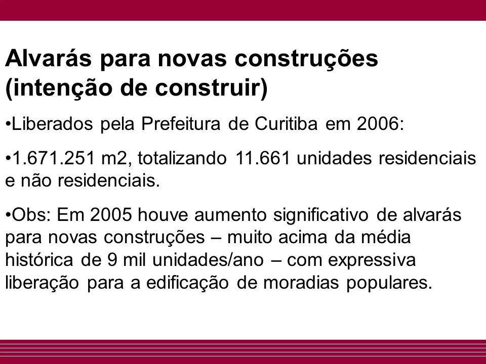 Alvarás para novas construções (intenção de construir) Liberados pela Prefeitura de Curitiba em 2006: 1.671.251 m2, totalizando 11.661 unidades reside