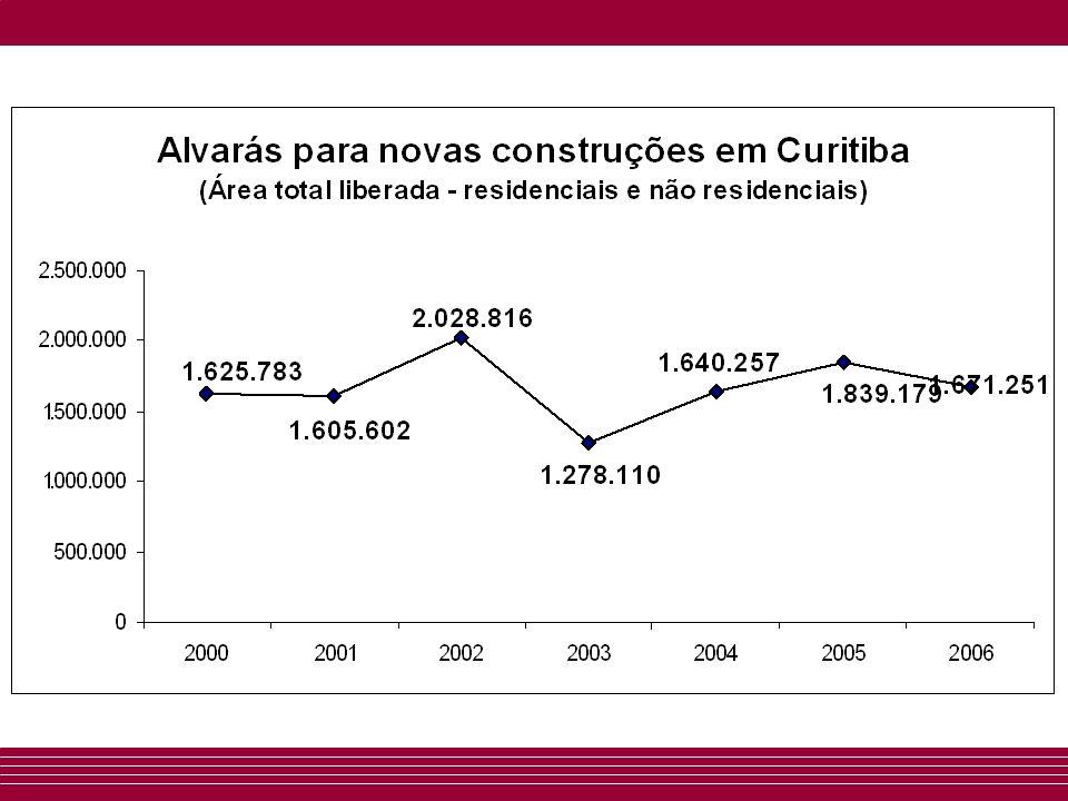 Evolução dos preços de venda em Curitiba (Preços médios de imóveis novos) Apartamentos1Q2Q3Q4Q 2006/200422,5%33,9%34,1%17,4% 2006/20053,2%37,0%17,5%5,8% ResidênciasSobrados 2006/2004- 0,1%10,4% 2006/200512,5%10,1%