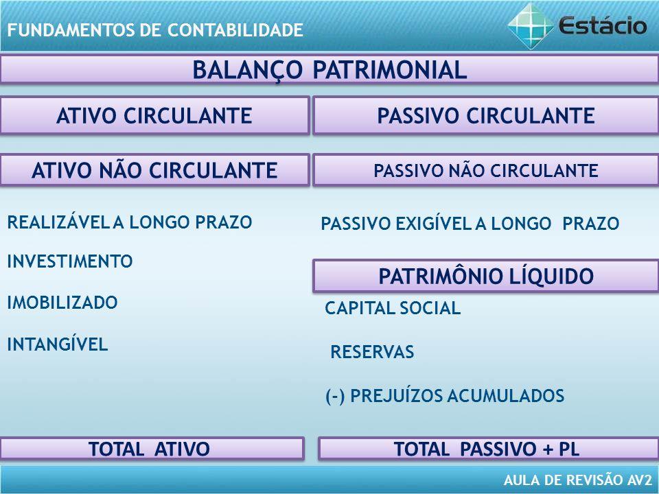AULA DE REVISÃO AV2 FUNDAMENTOS DE CONTABILIDADE ATIVO CIRCULANTE BALANÇO PATRIMONIAL PASSIVO EXIGÍVEL A LONGO PRAZO INVESTIMENTO PASSIVO CIRCULANTE TOTAL ATIVO IMOBILIZADO INTANGÍVEL PASSIVO NÃO CIRCULANTE REALIZÁVEL A LONGO PRAZO CAPITAL SOCIAL RESERVAS (-) PREJUÍZOS ACUMULADOS TOTAL PASSIVO + PL ATIVO NÃO CIRCULANTE PATRIMÔNIO LÍQUIDO
