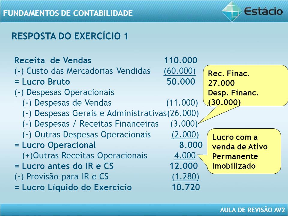 AULA DE REVISÃO AV2 FUNDAMENTOS DE CONTABILIDADE AULA DE REVISÃO AV2 Receita de Vendas 110.000 (-) Custo das Mercadorias Vendidas (60.000) = Lucro Bruto 50.000 (-) Despesas Operacionais (-) Despesas de Vendas (11.000) (-) Despesas Gerais e Administrativas(26.000) (-) Despesas / Receitas Financeiras (3.000) (-) Outras Despesas Operacionais (2.000) = Lucro Operacional 8.000 (+)Outras Receitas Operacionais 4.000 = Lucro antes do IR e CS 12.000 (-) Provisão para IR e CS (1.280) = Lucro Líquido do Exercício 10.720 Rec.