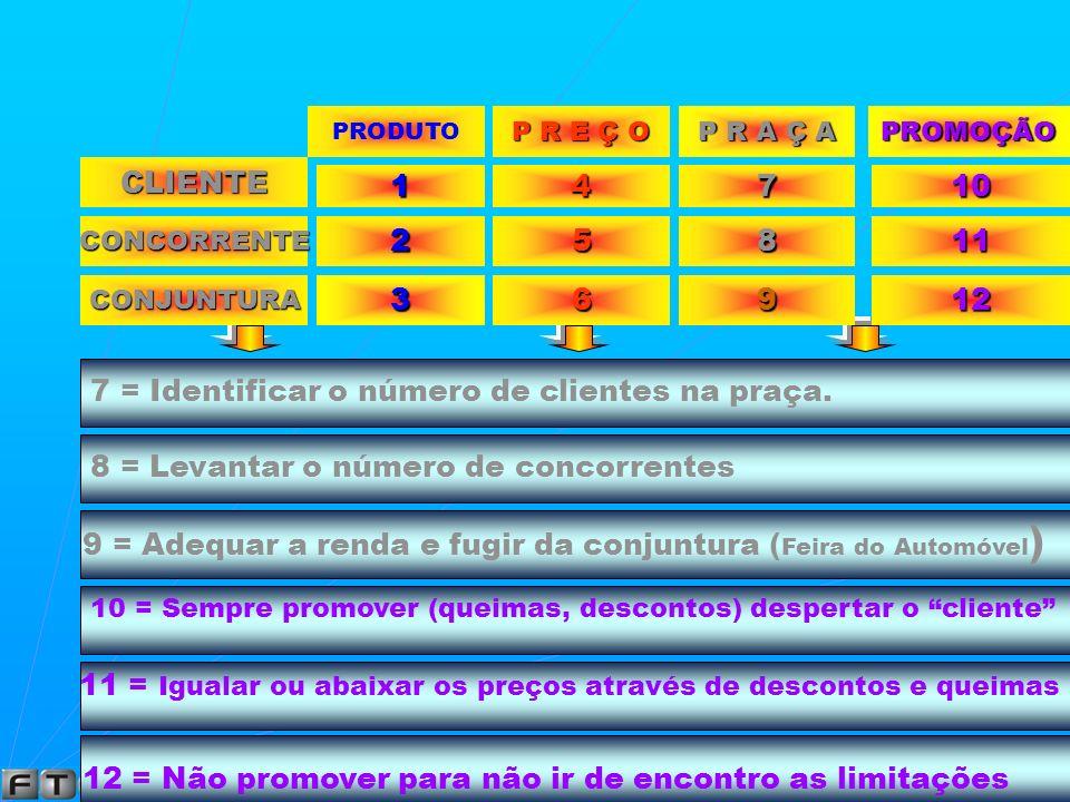 GRADE DE COMBINAÇÃO 4 Ps X 3 Cs CLIENTE PRODUTO P R E Ç O 14 CONCORRENTE CONJUNTURA 2 3 5 6 1 = Diversificar o produto (trabalhar em várias linhas) 2