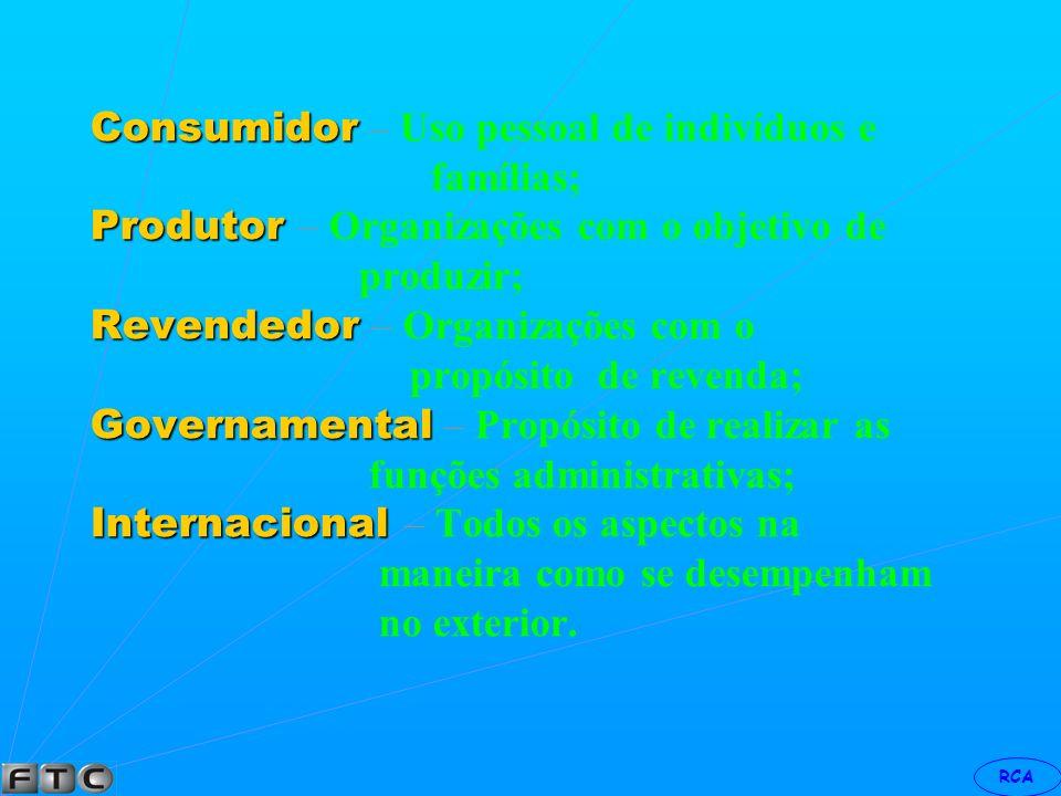 OBJETO – O QUE O MERCADO COMPRA OBJETIVO – POR QUE COMPRA ORGANIZAÇÃO – QUEM COMPRA OPERAÇÃO – COMO COMPRA