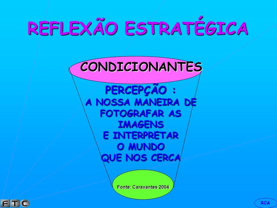 RCA REFLEXÃO ESTRATÉGICA CONCEPÇÃO : VALORES,NECESSIDADESEMOTIVAÇÕES CONDICIONANTES FONTE: CARAVANTES