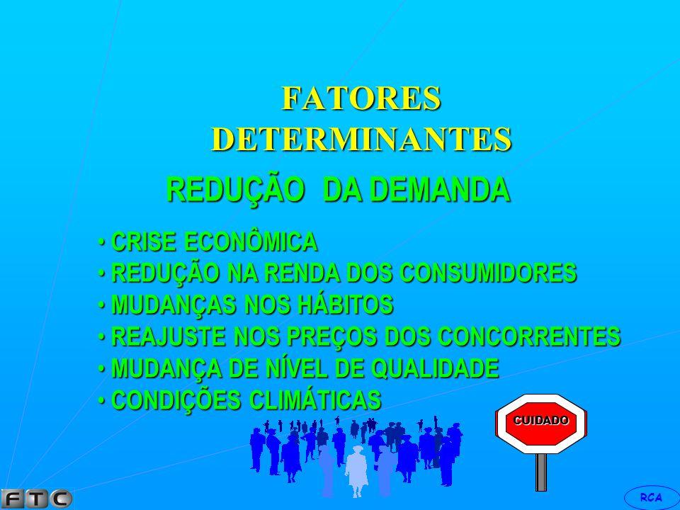 RCA FATORES DETERMINANTES AUMENTO DA PROCURA PROMOÇÃO DE VENDAS PROMOÇÃO DE VENDAS AUMENTO NA RENDA DOS CONSUMIDORES AUMENTO NA RENDA DOS CONSUMIDORES MUDANÇAS NOS HÁBITOS MUDANÇAS NOS HÁBITOS MELHORA NA QUALIDADE DOS PRODUTOS MELHORA NA QUALIDADE DOS PRODUTOS ESCASSES DO PRODUTO DO CONCORRENTE ESCASSES DO PRODUTO DO CONCORRENTE AUMENTO DE NÚMERO DE CONSUMIDORES AUMENTO DE NÚMERO DE CONSUMIDORES PERÍODO DE SAZONALIDADE PERÍODO DE SAZONALIDADE