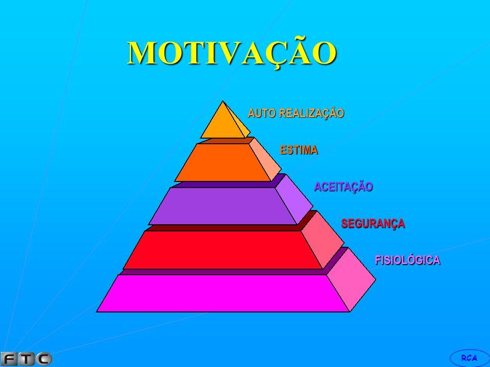 RCA ABRAÃO MASLOW em seu livro MOTIVAÇÃO/PERSONALIDADE formulou sua conhecida hierarquia das necessidades humana, conforme quadro abaixo: MOTIVAÇÃO
