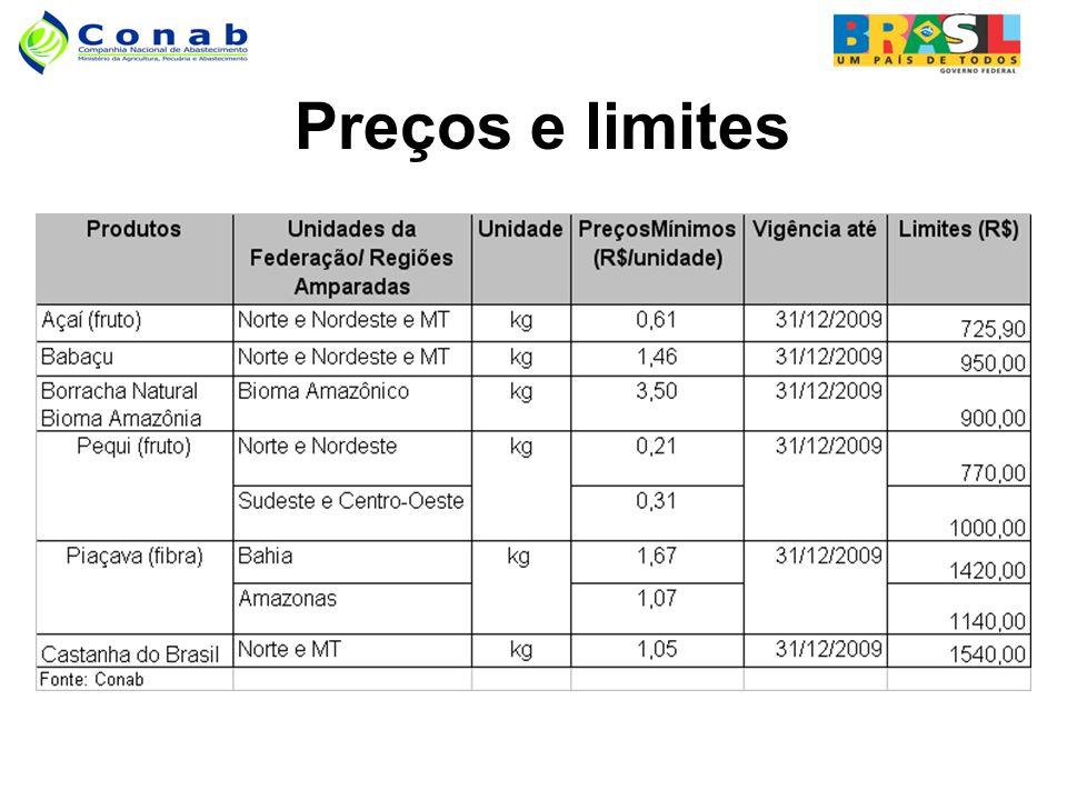Preços e limites