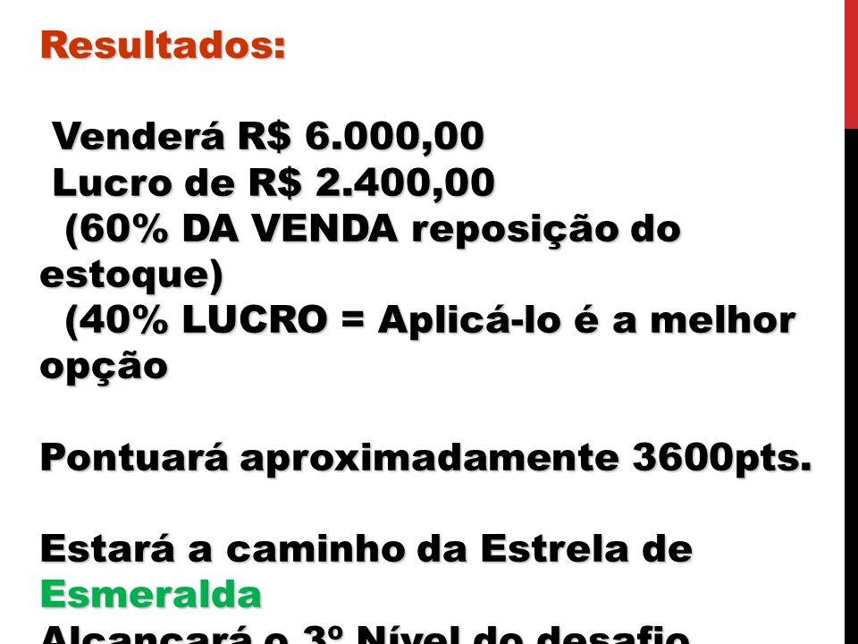 Resultados: Venderá R$ 6.000,00 Venderá R$ 6.000,00 Lucro de R$ 2.400,00 Lucro de R$ 2.400,00 (60% DA VENDA reposição do estoque) (60% DA VENDA reposi