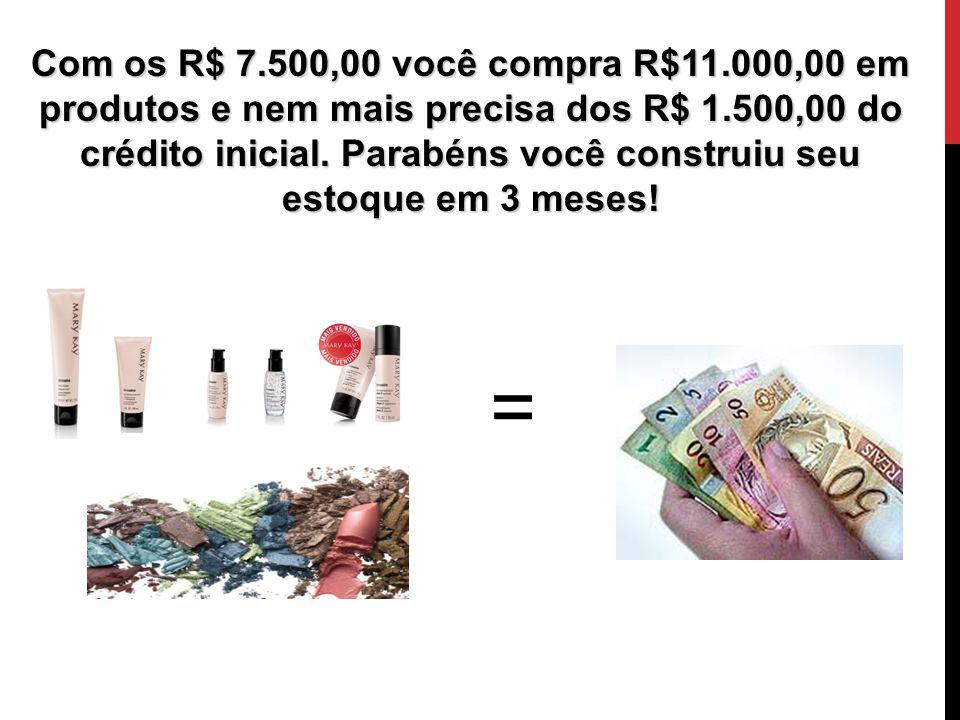 Com os R$ 7.500,00 você compra R$11.000,00 em produtos e nem mais precisa dos R$ 1.500,00 do crédito inicial. Parabéns você construiu seu estoque em 3