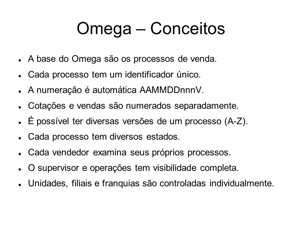 Omega – Conceitos A base do Omega são os processos de venda. Cada processo tem um identificador único. A numeração é automática AAMMDDnnnV. Cotações e