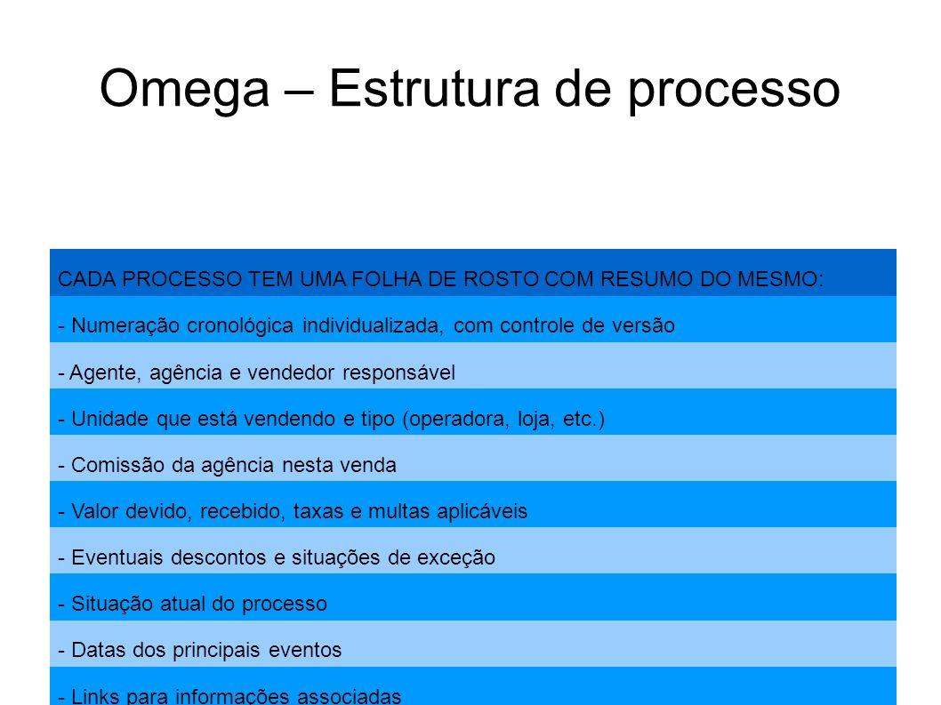 Omega – Estrutura de processo CADA PROCESSO TEM UMA FOLHA DE ROSTO COM RESUMO DO MESMO: - Numeração cronológica individualizada, com controle de versã
