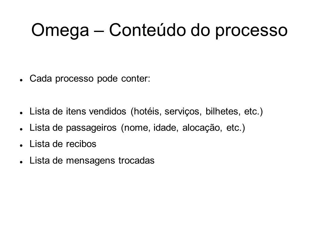 Omega – Conteúdo do processo Cada processo pode conter: Lista de itens vendidos (hotéis, serviços, bilhetes, etc.) Lista de passageiros (nome, idade,