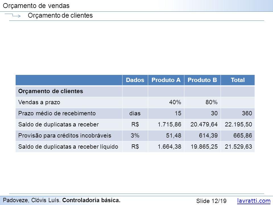 lavratti.com Slide 12/19 Orçamento de vendas Orçamento de clientes Padoveze, Clóvis Luís.