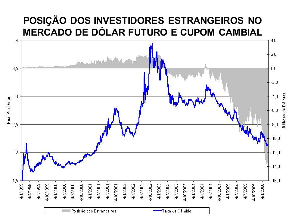 POSIÇÃO DOS INVESTIDORES ESTRANGEIROS NO MERCADO DE DÓLAR FUTURO E CUPOM CAMBIAL