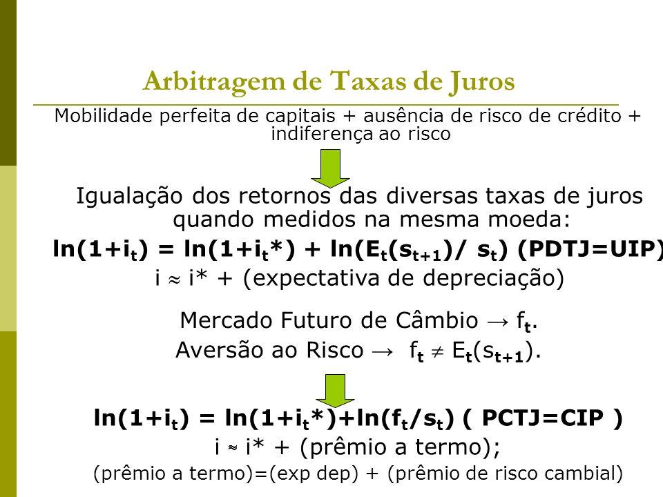 Arbitragem de Taxas de Juros Mobilidade perfeita de capitais + ausência de risco de crédito + indiferença ao risco Igualação dos retornos das diversas taxas de juros quando medidos na mesma moeda: ln(1+i t ) = ln(1+i t *) + ln(E t (s t+1 )/ s t )(PDTJ=UIP) i i* + (expectativa de depreciação) ln(1+i t ) = ln(1+i t *)+ln(f t /s t ) ( PCTJ=CIP ) i i* + (prêmio a termo); (prêmio a termo)=(exp dep) + (prêmio de risco cambial) Mercado Futuro de Câmbio f t.