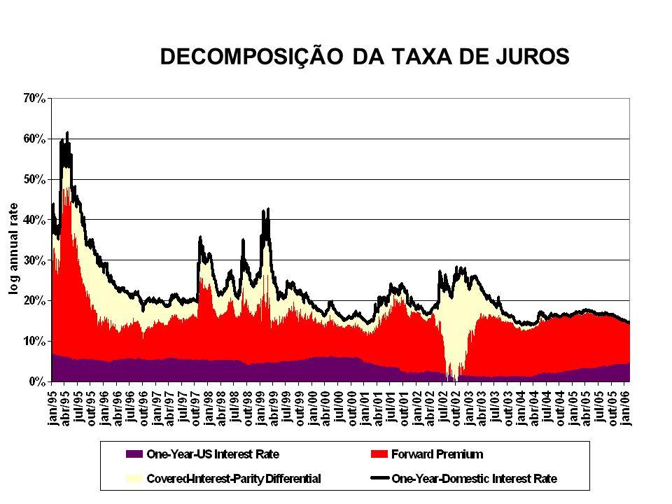 DECOMPOSIÇÃO DA TAXA DE JUROS