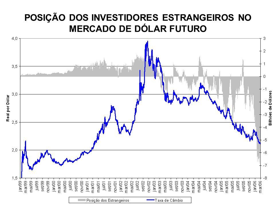 POSIÇÃO DOS INVESTIDORES ESTRANGEIROS NO MERCADO DE DÓLAR FUTURO