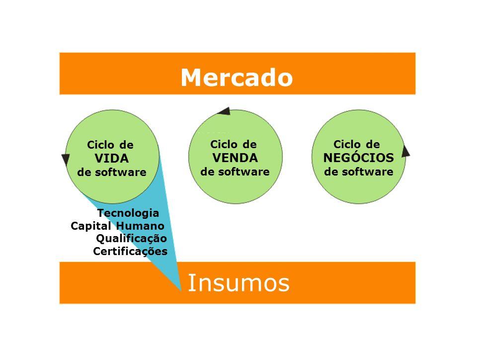 Mercado Insumos Ciclo de VIDA de software Ciclo de VENDA de software Ciclo de NEGÓCIOS de software Tecnologia Capital Humano Qualificação Certificaçõe