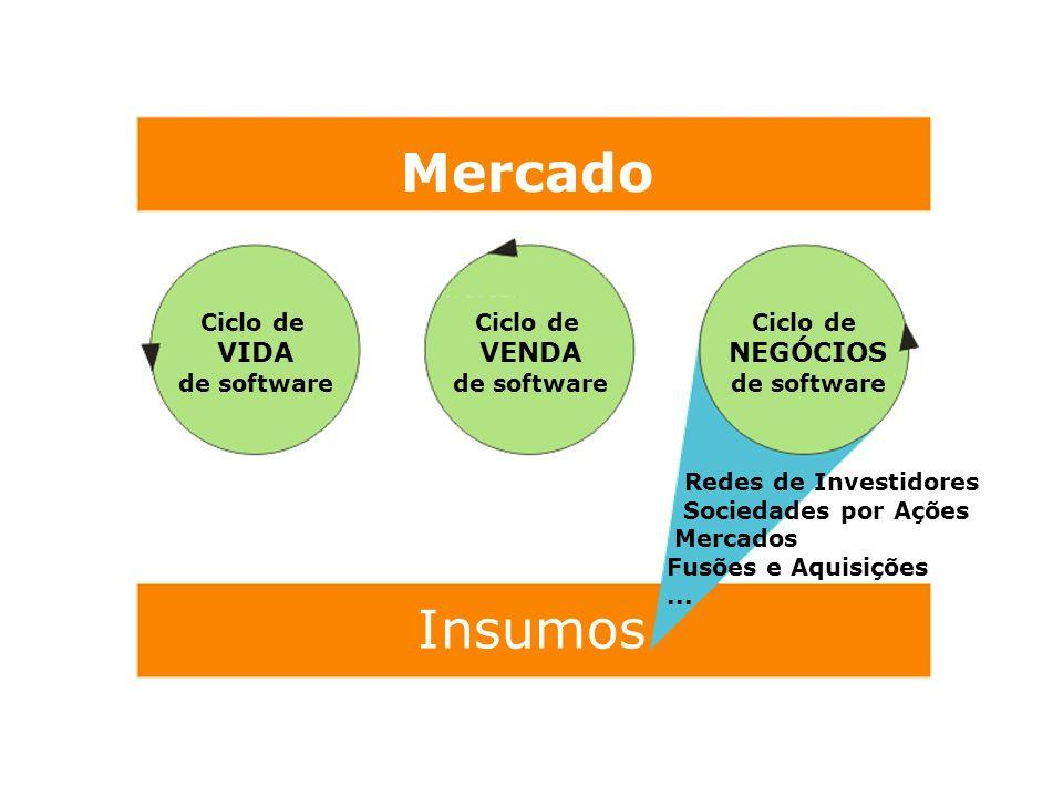 Mercado Insumos Ciclo de VIDA de software Ciclo de VENDA de software Ciclo de NEGÓCIOS de software Redes de Investidores Sociedades por Ações Mercados