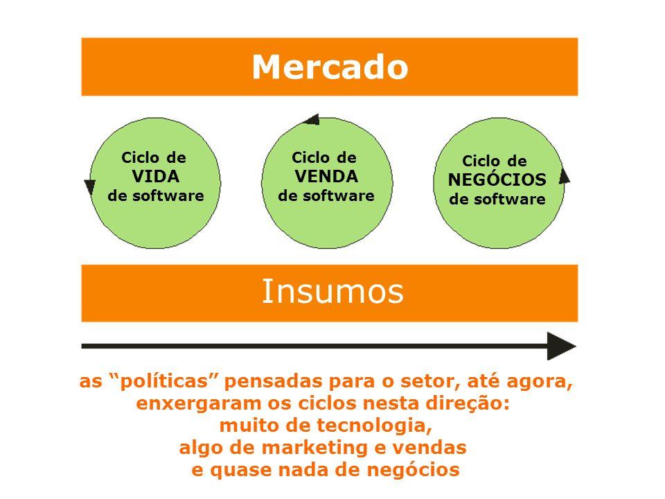 Mercado Insumos Ciclo de VIDA de software Ciclo de VENDA de software Ciclo de NEGÓCIOS de software as políticas pensadas para o setor, até agora, enxe