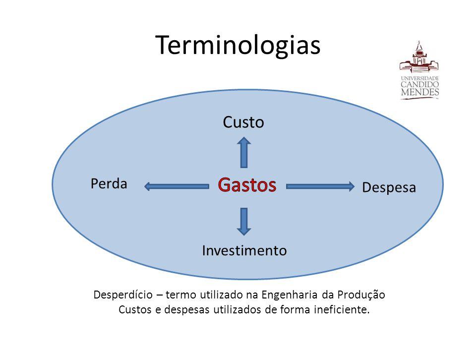 Terminologias Desperdício – termo utilizado na Engenharia da Produção Custos e despesas utilizados de forma ineficiente. Despesa Investimento Custo Pe